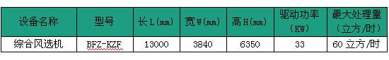 综合风选设备外形尺寸及技术规格表