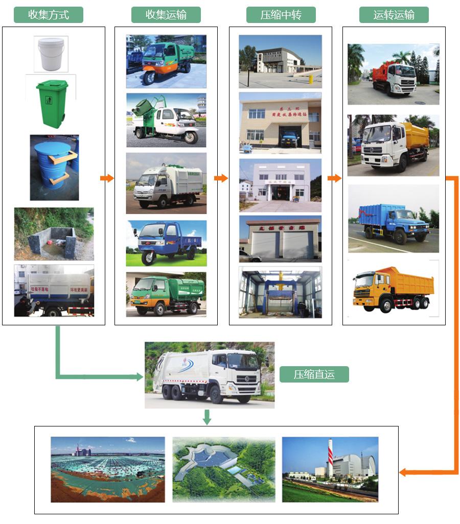 乡镇环境卫生综合治理装备图谱